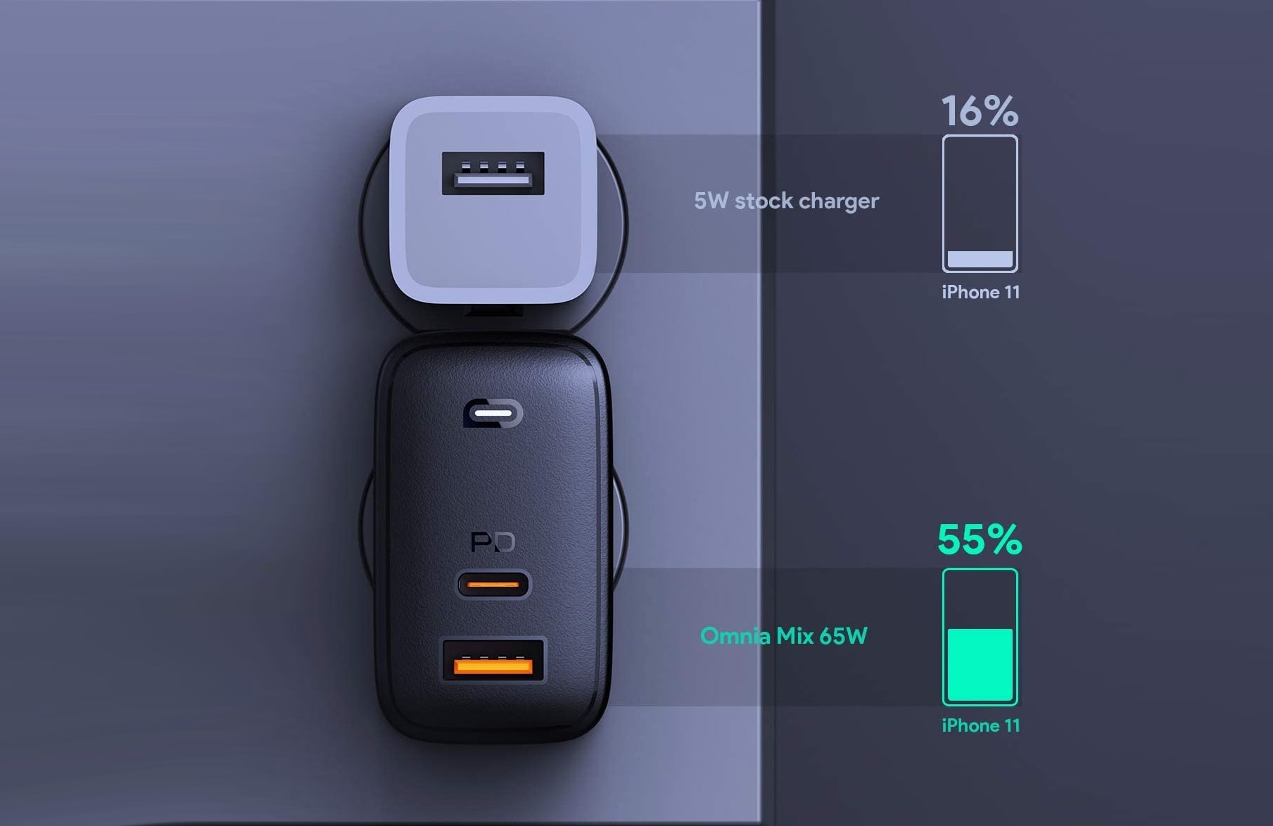 AUKEY Omnia 65W Fast Charger-min (3)